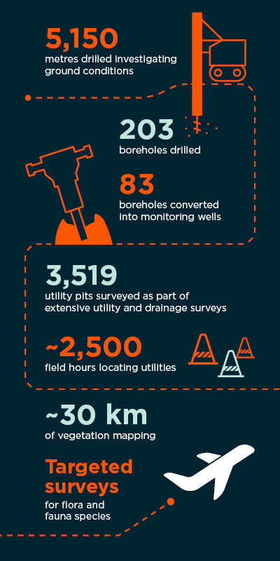 Inforgraphic showing: 5,150 metres drilled investigating ground conditions; 203 boreholes drilled; 83 boreholes converted into monitoring wells; 3,519 utility pits surveyed as part of extensive utility and drainage surveys; ~2,500 field hours locating utilities; ~30 km of vegetation mapping; Targeted surveys for flora and fauna species